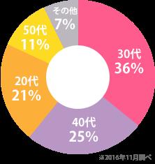 ベルタ酵素の酵素ドリンク愛用者グラフ
