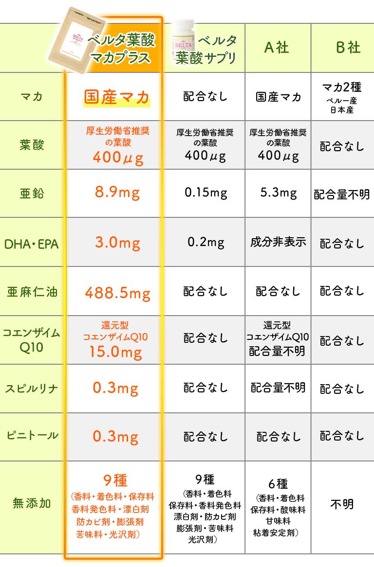 葉酸サプリ成分比較表